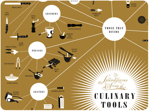 infographic of culinary tools