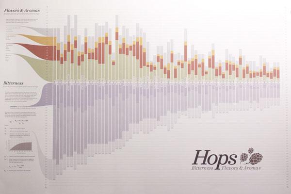 hops chart