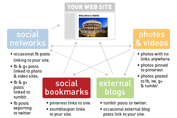 example of a scattered social media marketing link strategy
